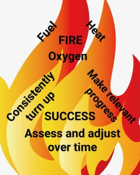 Fire triangle of success